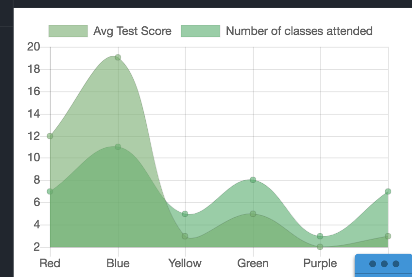 Testing code and building charts with jsFiddle – Hacking the Humanities
