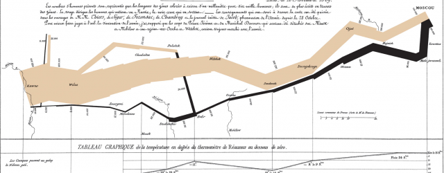 Minard Map of Napoleon's 1812 Campaign